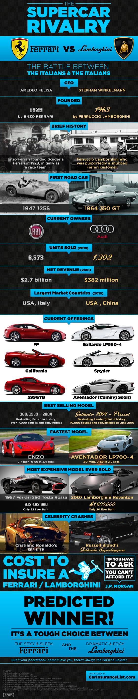 Ferrari vs Lamborghini Supercars