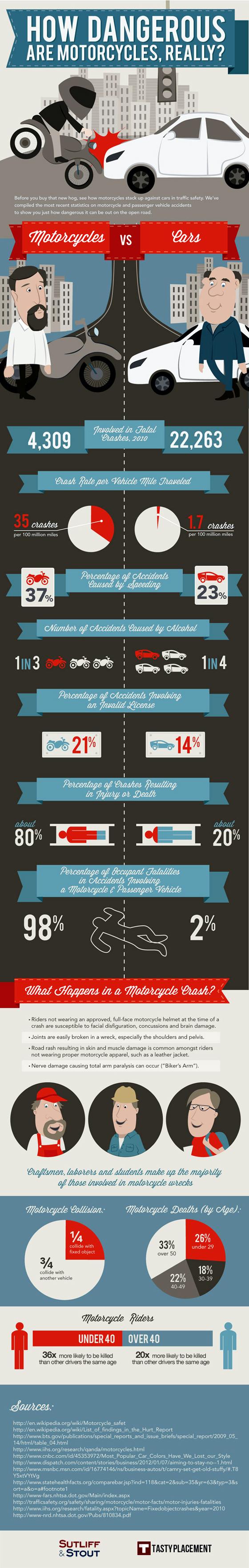 Motorcycle Safety versus Car