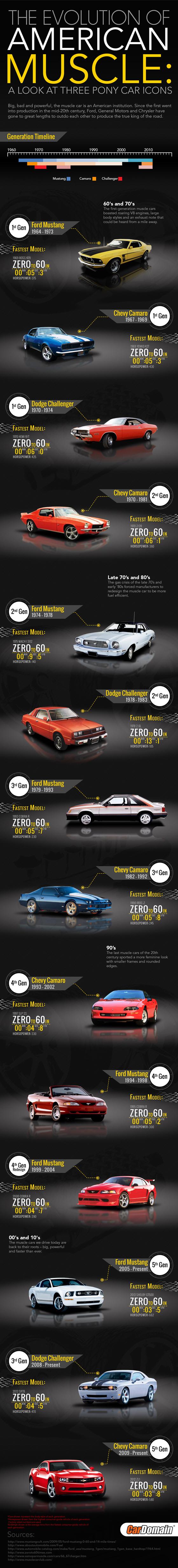 Classic American Pony Cars - Zero To 60 Times
